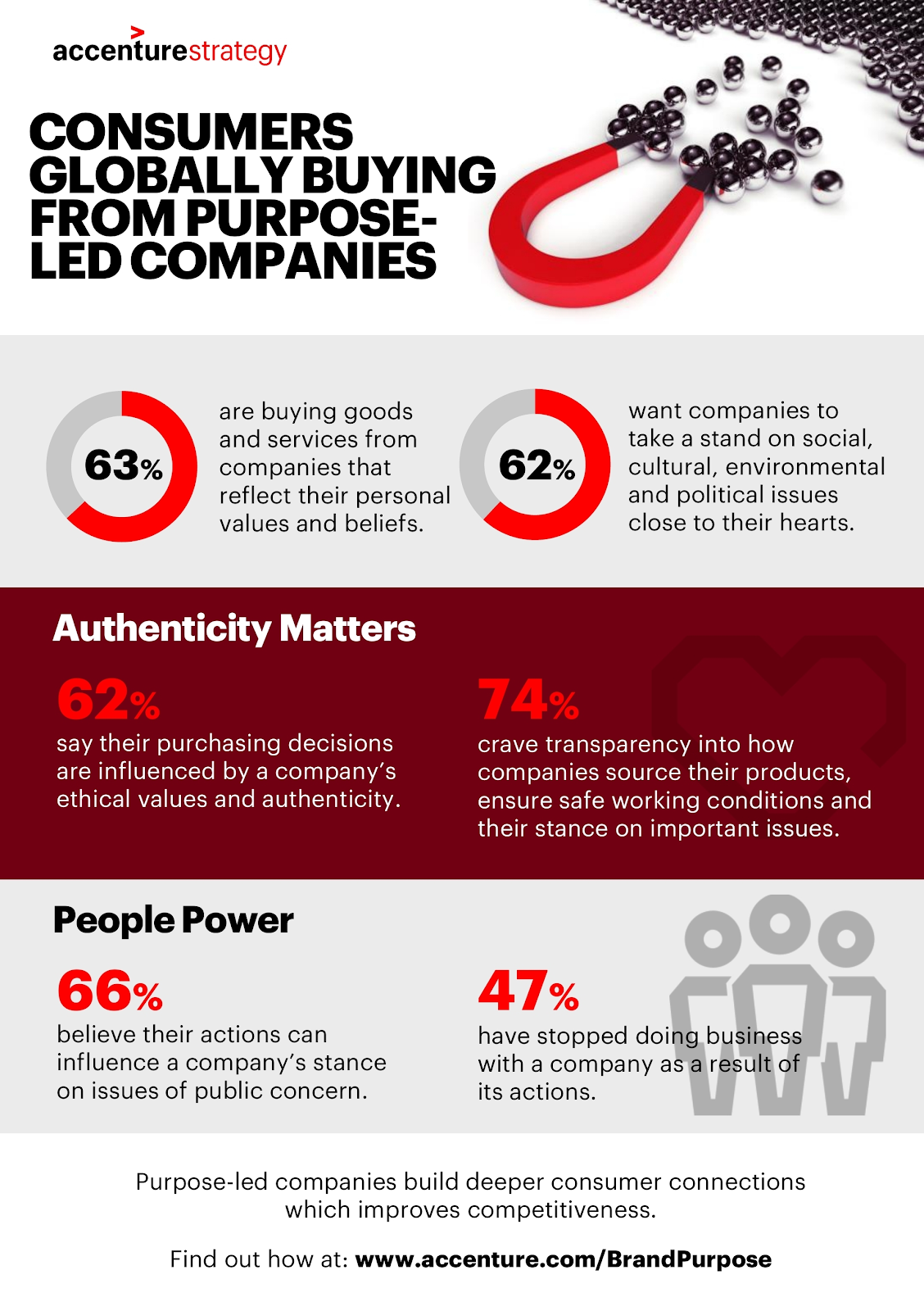 changing customer behaviors - buying from purpose-led companies
