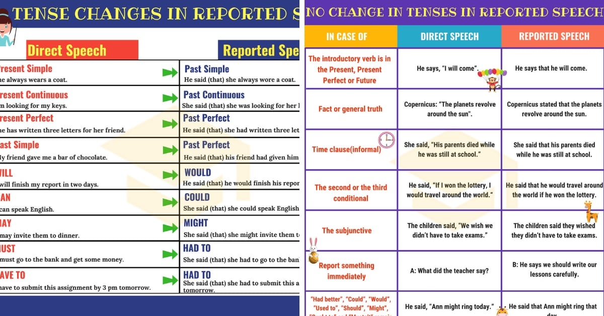 Reported Speech: Important Grammar Rules and Examples 1