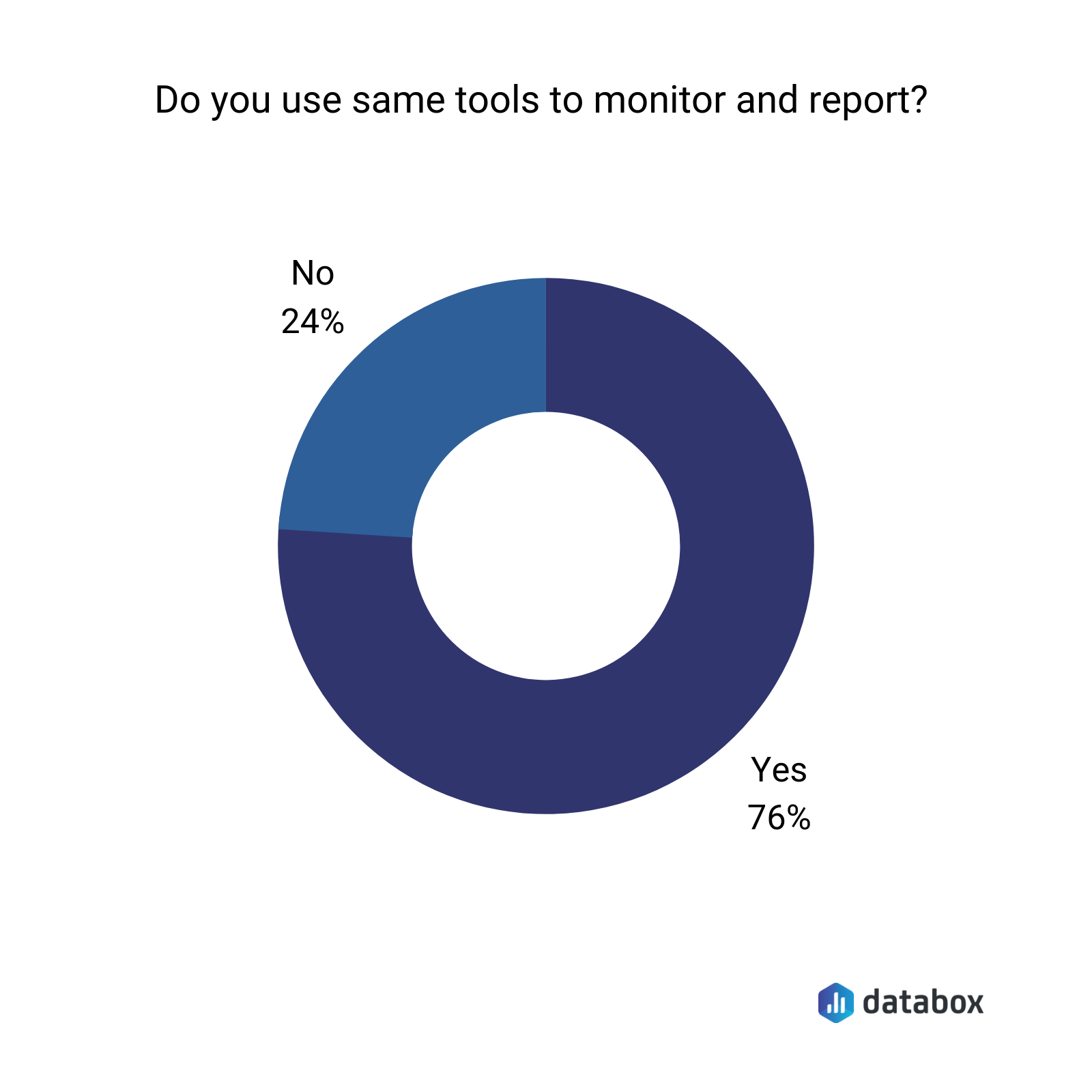 Do you use the same tools to monitor and report?