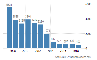 https://tradingeconomics.com/charts/nepal-malaria-cases-reported-wb-data-.png?s=npl.sh.sta.malr%3Aworldbank&lbl=0&ismobile=1&w=400&h=250&lbl=0