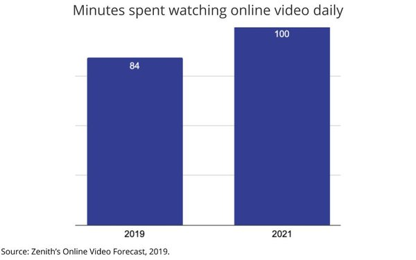 minutes-spent-watching-online-video-daily