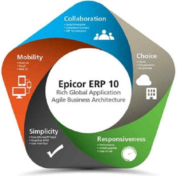 Epicor ERP là giải pháp tích hợp cho tất cả các hoạt động của một doanh nghiệp