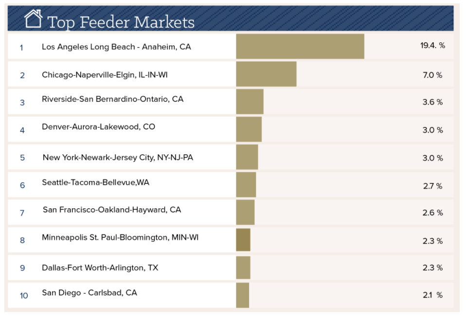 North Scottsdale Luxury Homes - Feeder Markets - The Lifestyle Collection