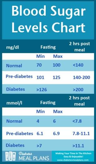 dmp-blood-sugar-levels-chart