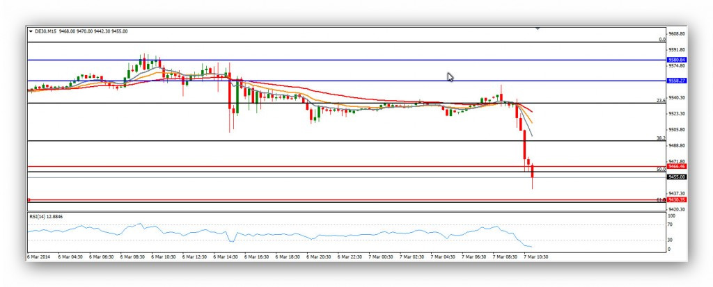 Compartirtrading Post Day Trading 2014-03-07 DAX 15min