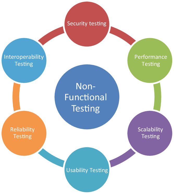 non-functional-testing-security-performance-usability