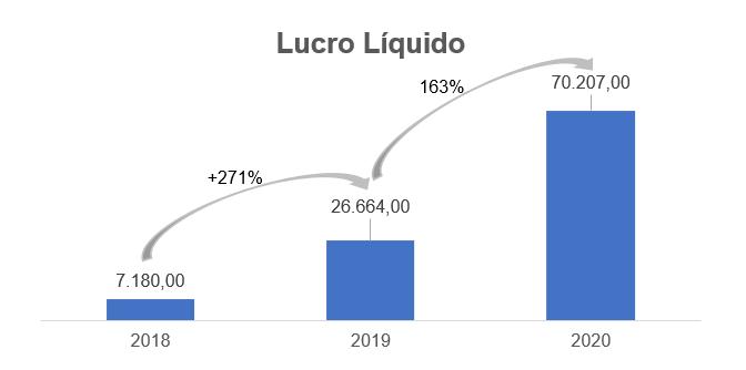 Gráfico apresenta Lucro Líquido - reais Mil. 2018: 7.180,00 2019: 26.664,00 2020: 70.207,00