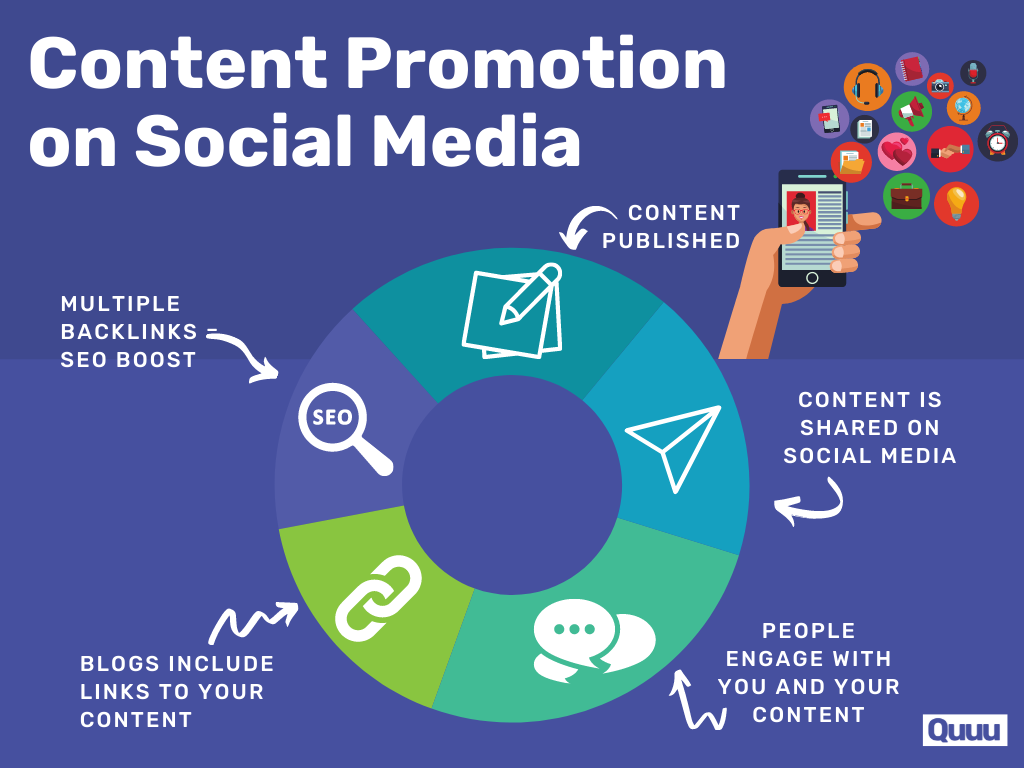 The cycle of content promotion on social media:1. Content published2. Content is shared on social media3. People engage with you and your content4. Blogs include links to your content5. Multiple backlinks can boost SEO