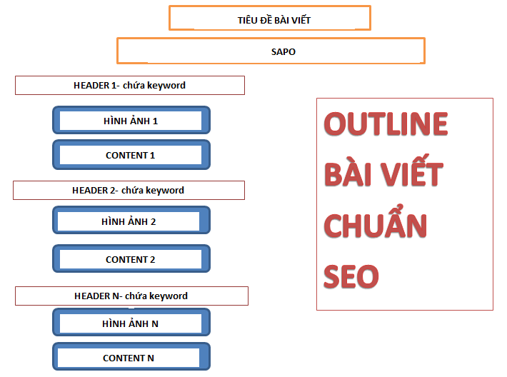 Outline của bài viết chuẩn SEO