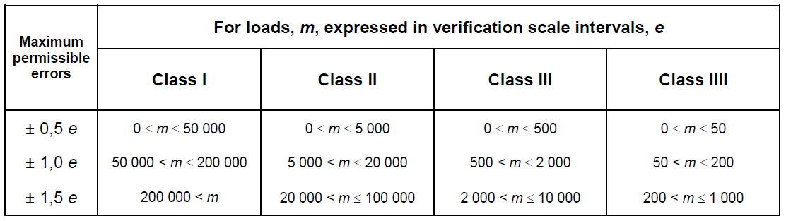 Table to determine mpe based on e and accuracy class of weighing machine
