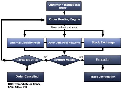 Cryptocurrency investors wade into dark pools