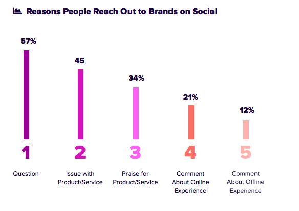 общаться с клиентами статистика в социальных сетях