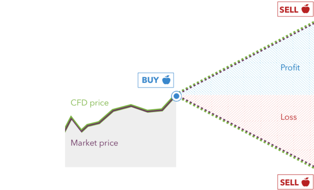Buy and Sell-cfd trading
