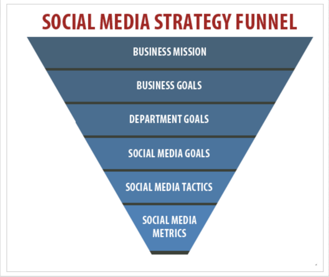 19 Social Media Metrics That Really Matter—And How to Track Them