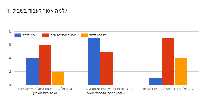 Forms response chart. Question title: 1. למה אסור לעבוד בשבת?. Number of responses: .