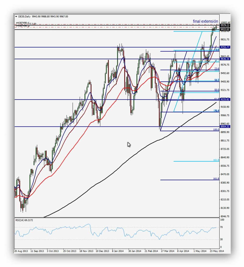 CompartirTrading Post Day Trading 2014-06-02 DAX diario