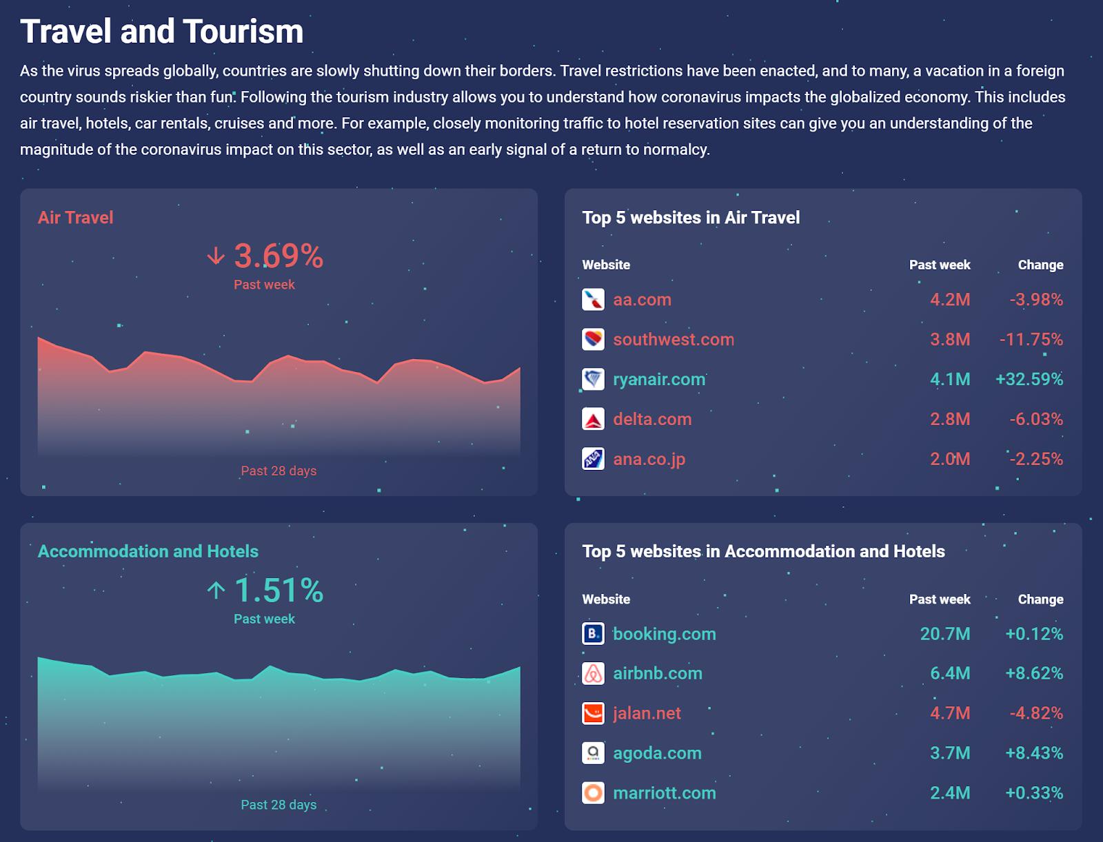 Smilar Web, viagens e turismo, covid-19, tráfego orgânico