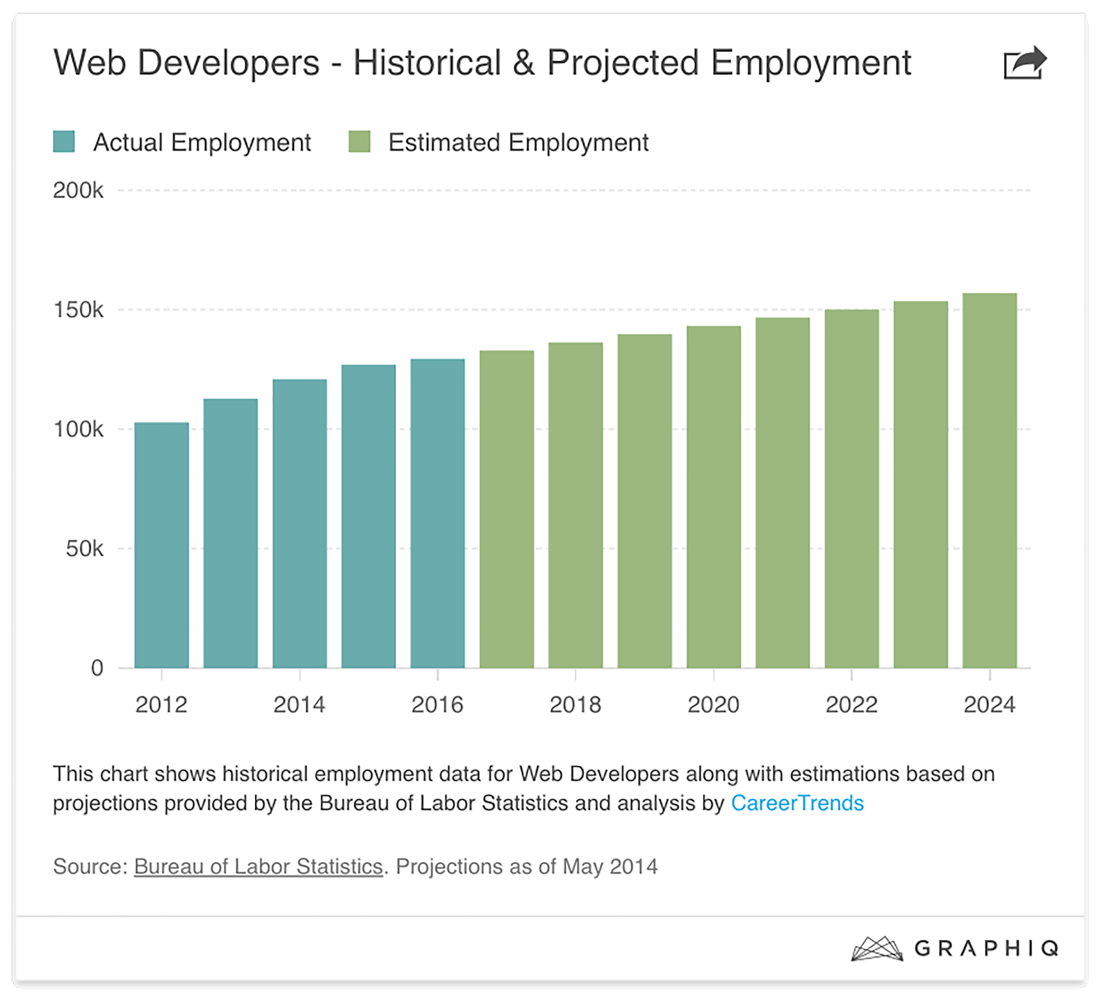 demand-for-developers-2012-to-2024-how-to-hire-web-developers