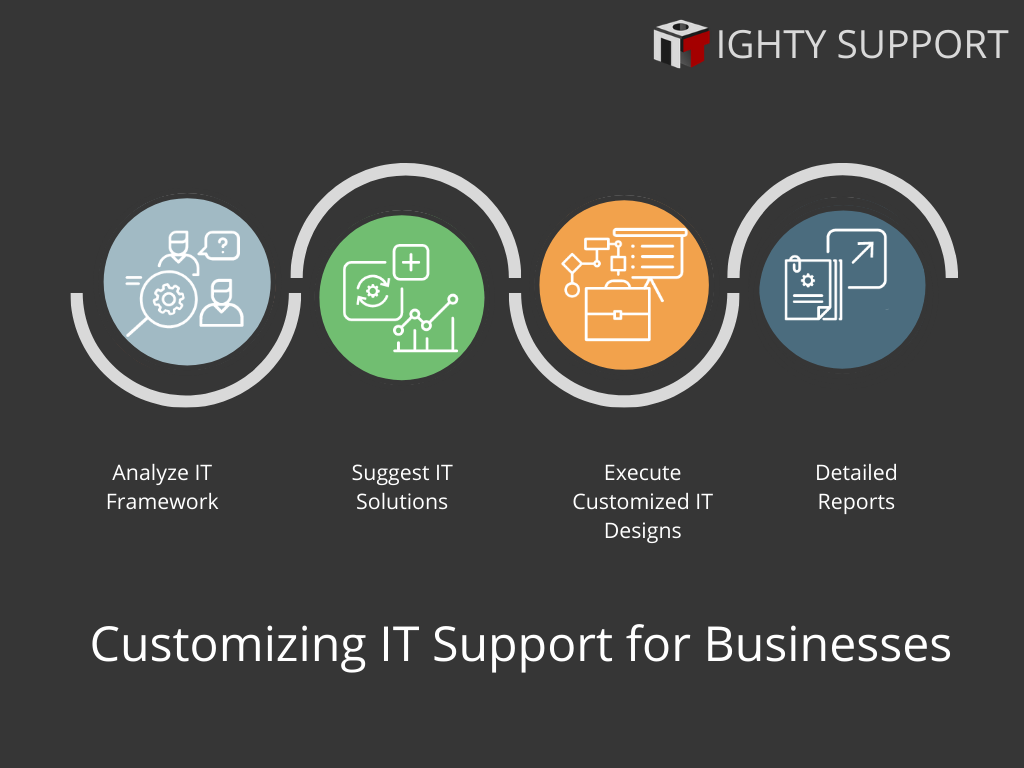 ighty managed it services in dallas