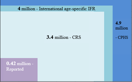 C:\Users\Richa Chintan\Desktop\For article on Covid mortality\CGD Study Estimates.PNG