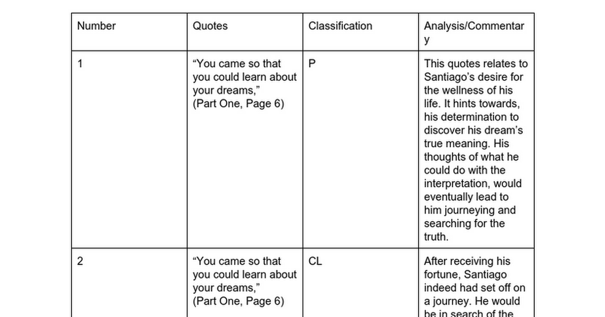 the alchemist dialectical journal google docs