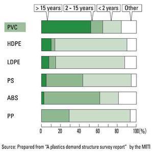 service life of plastics
