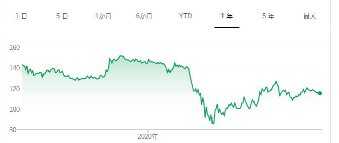 株価 ヴァージン ギャラクティック