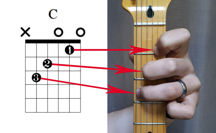How-To-Play-The-C-Major-Chord