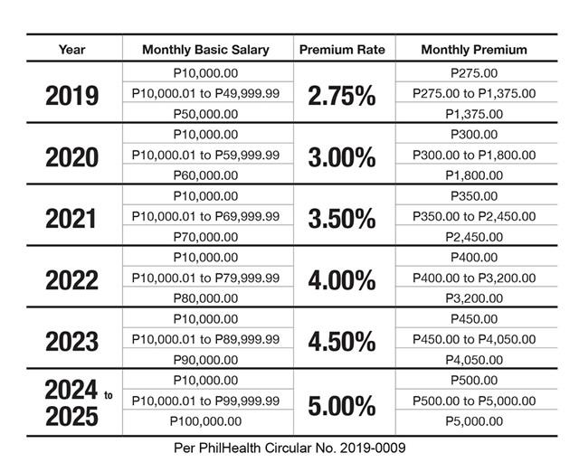New PhilHealth premium schedule.