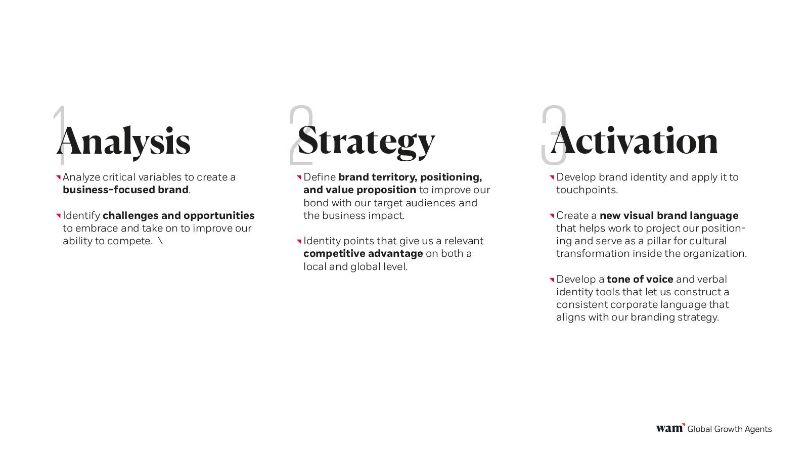Fasi per la creazione di una brand strategy