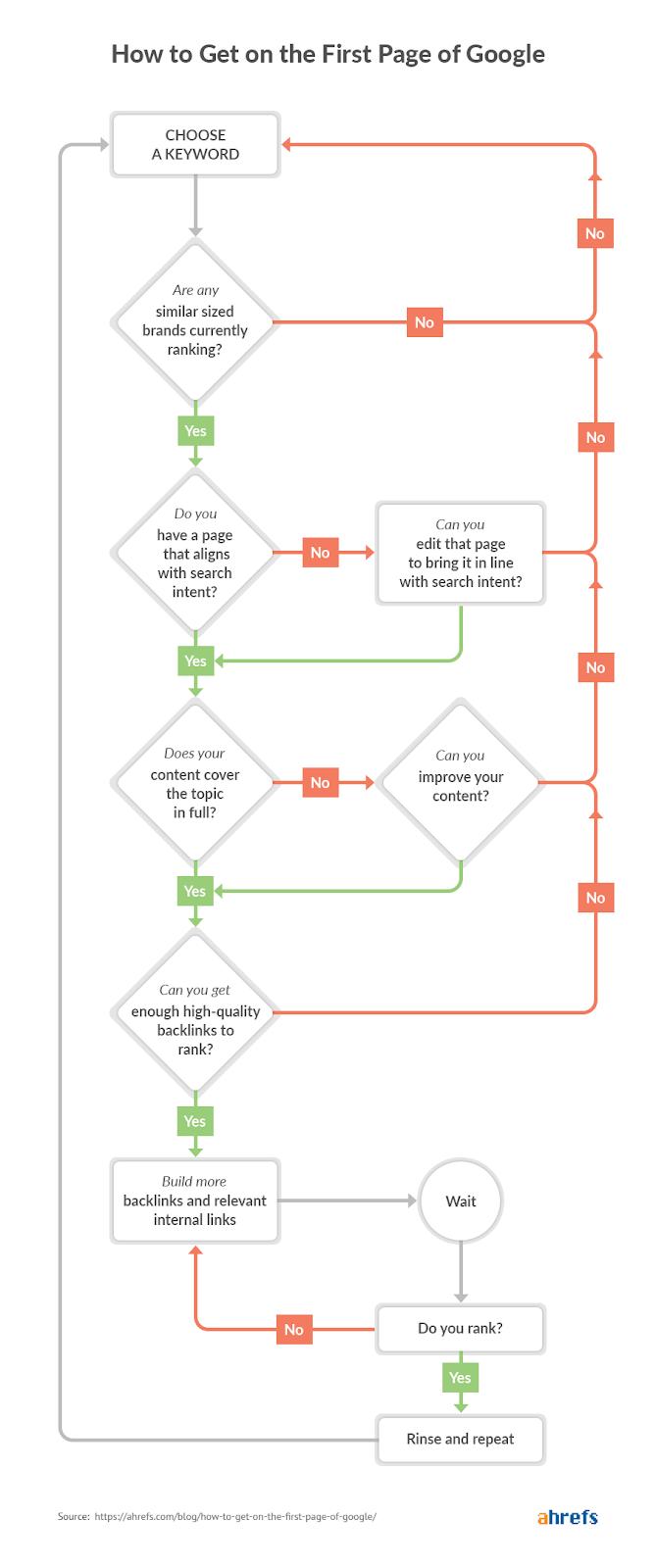 интерактивный алгоритм вывода сайта на первую страницу поисковой выдачи