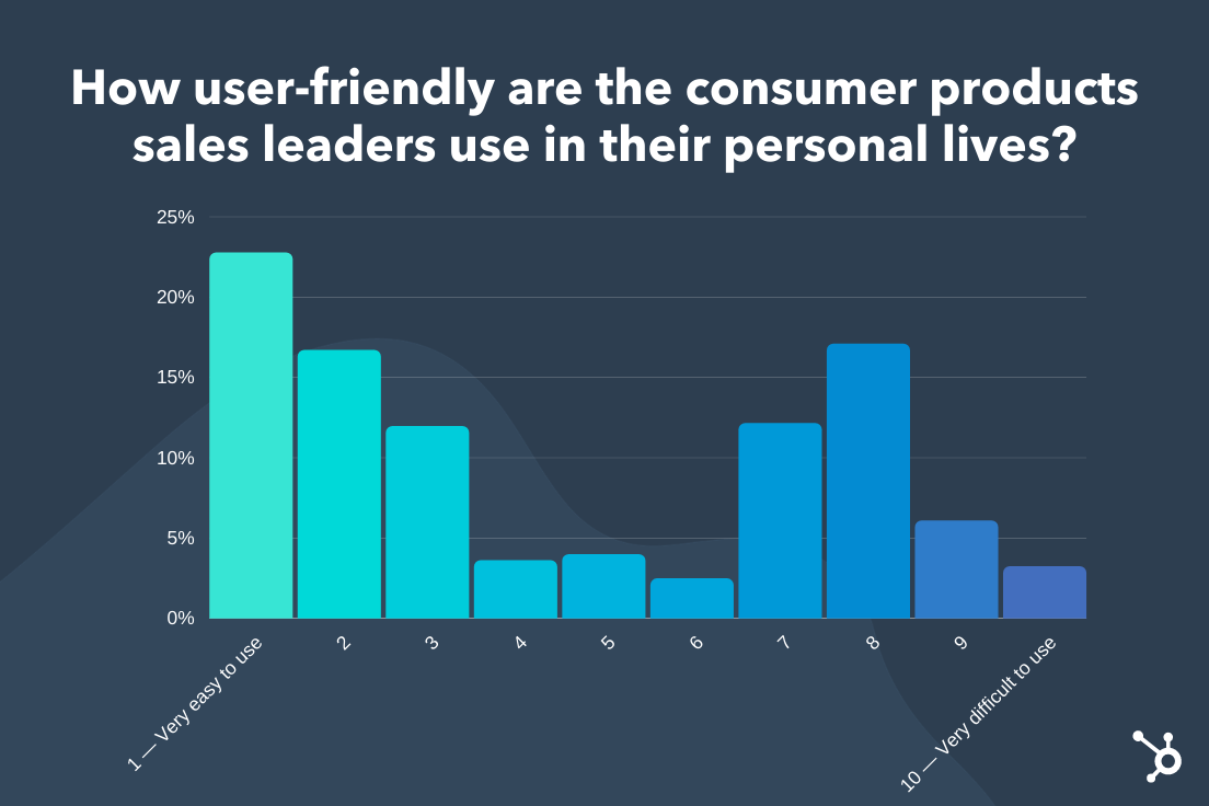 How user-friendly consumer products used by sales leaders are