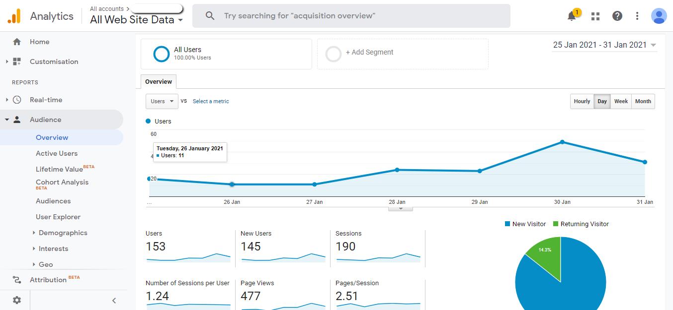native ads tracker: google analytics