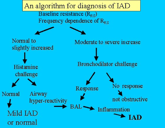 A suggested algorithm for the diagnosis of inflammatory airway disease (IAD) on the basis of lung function testing (e.g., oscillometry) and BAL cytology.