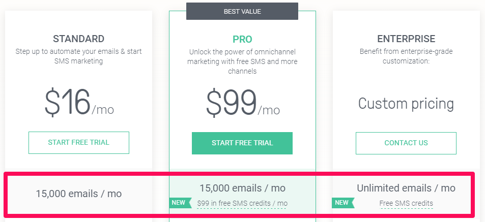 Omnisend's pricing plans that show off their SMS/text message features