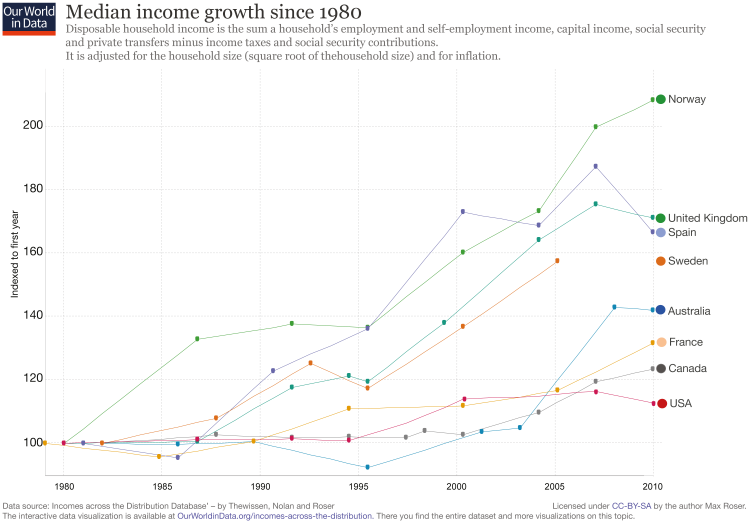 Wealth inequality is the worst in the U.S. became income growth is slowest here