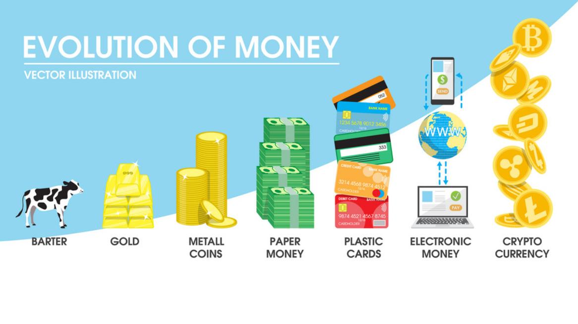 schéma montrant l'évolution de la monnaie du troc au bitcoin