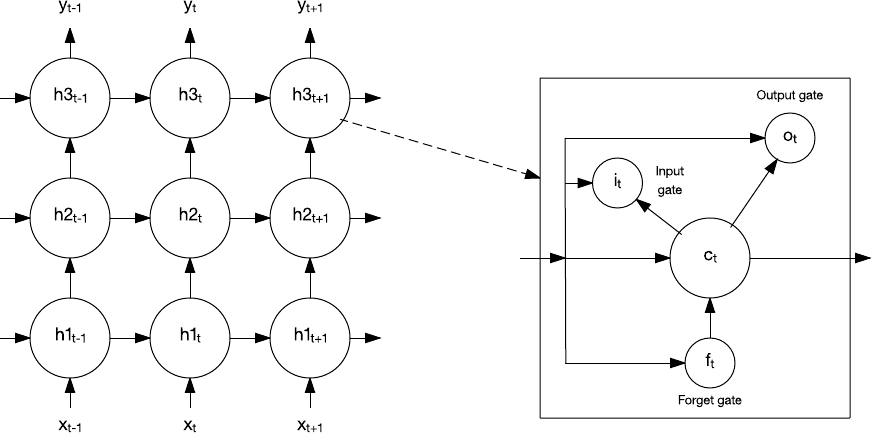 Graphic showing how an LSTM works and a memory cell