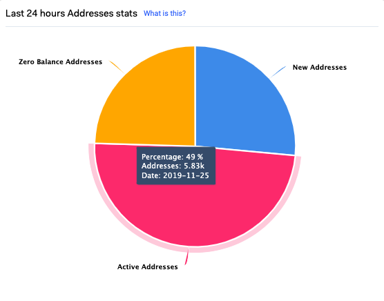 Addresses that have made a transaction in the past 24 hours