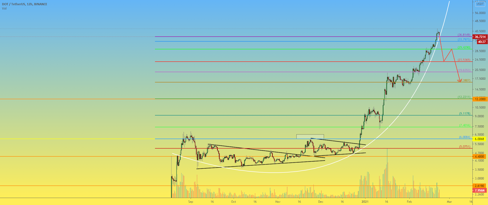 DOT 12h Global picture and levels for correction