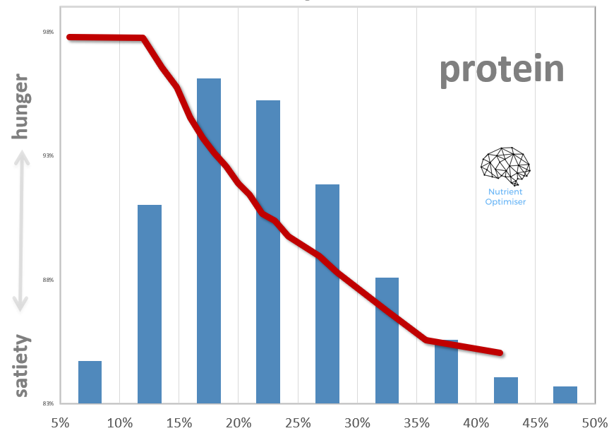 protein frequency distribution.png