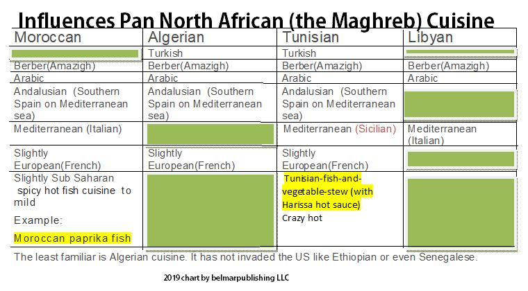 maghreb food influencesCHART.png