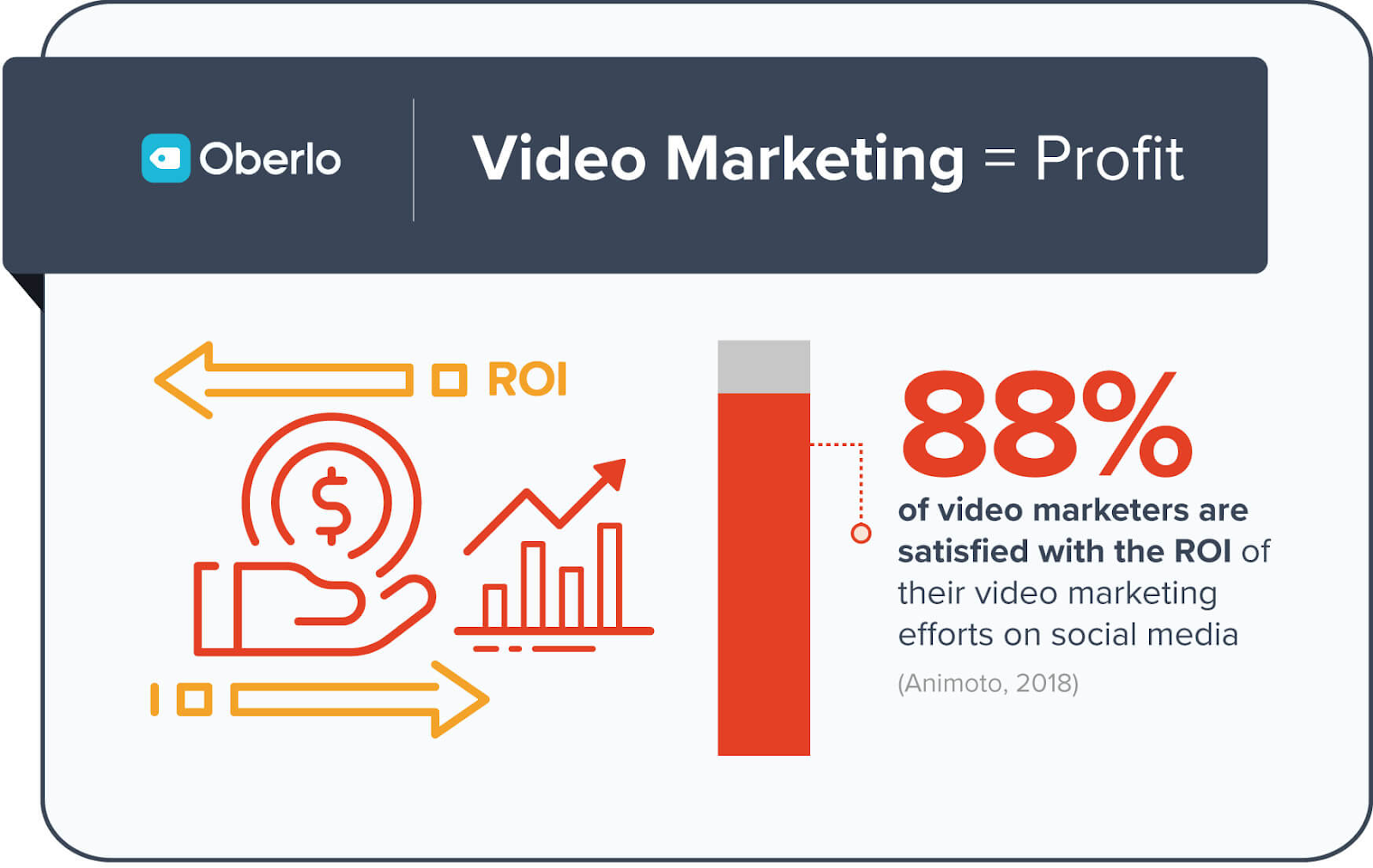 percentage of marketers using video
