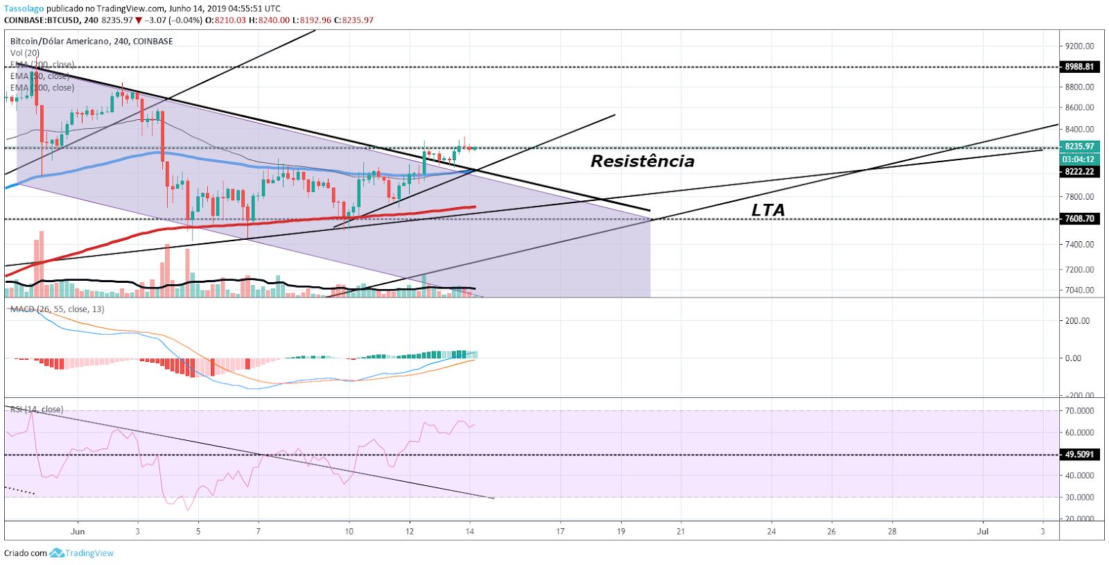 https://financialmove.com.br/wp-content/uploads/2019/06/Análise-Bitcoin-14.06.2019.png