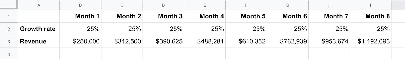 Screenshot of spreadsheet with growth rate and revenue over months