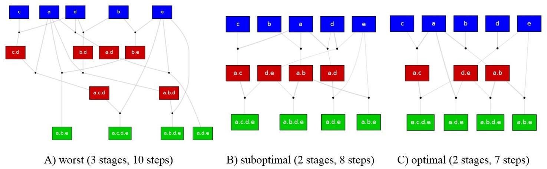 Graphs of three alternative valid assembly plans