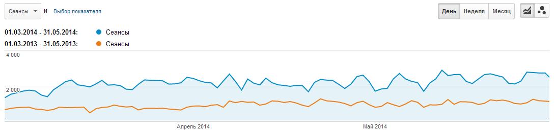 Сравнение трафика в 2013-2014 гг.