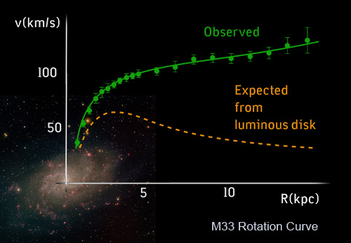 Faster rotation of the edges of galaxies suggests dark matter exists