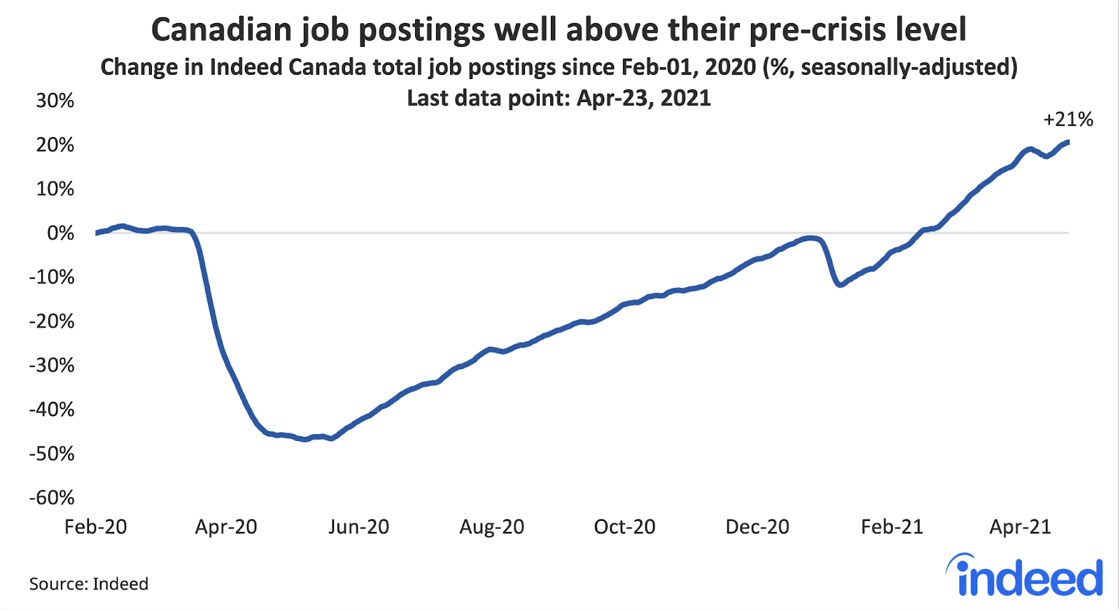 """Line graph titled """"Canadian job postings surge past their pre-crisis level."""