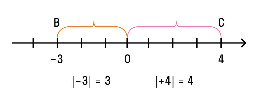 пример определения модуля числа
